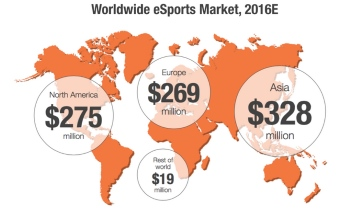 eSport Market Share by Regions